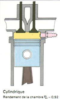 Formule 1 le moteur for Chambre de combustion moteur